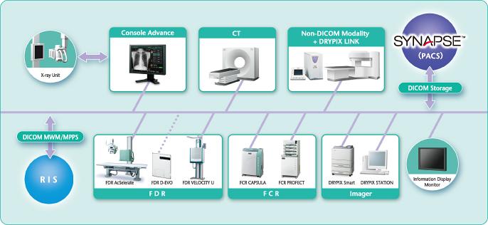Принтер сухой печати DRYPIX Smart